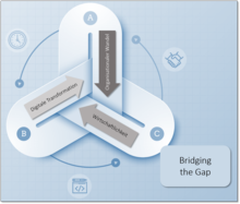 Whitepaper: Bridging the Gap